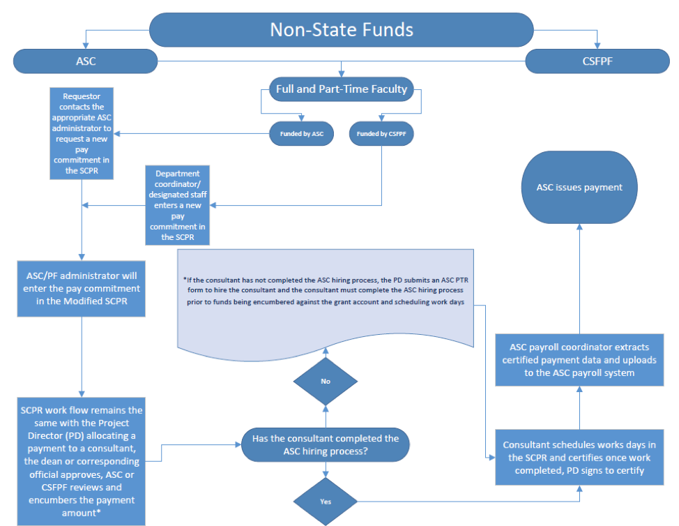 no state funds